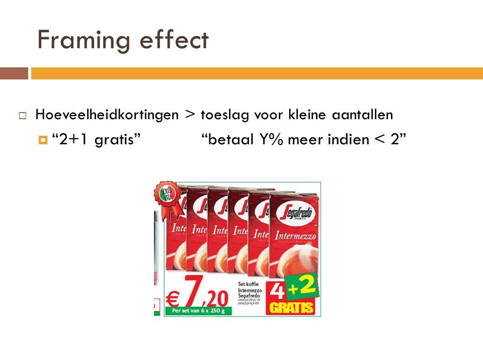 """Framing effect  Hoeveelheidkortingen > toeslag voor kleine aantallen  """"2+1 gratis"""" """"betaal Y% meer indien < 2"""""""