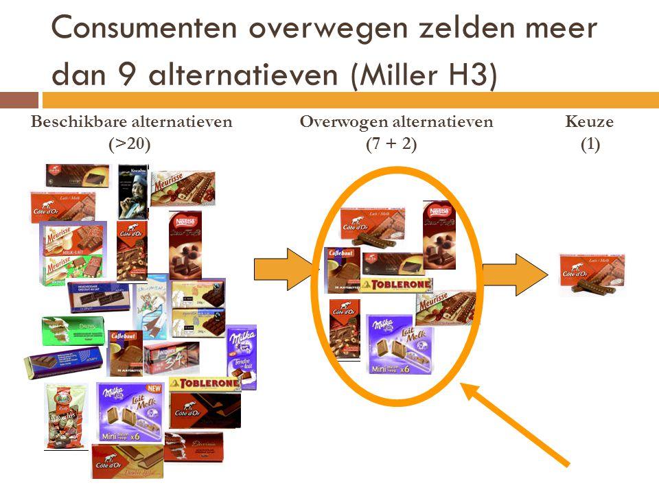 Consumenten overwegen zelden meer dan 9 alternatieven (Miller H3) Beschikbare alternatieven Overwogen alternatieven Keuze (>20) (7 + 2) (1)