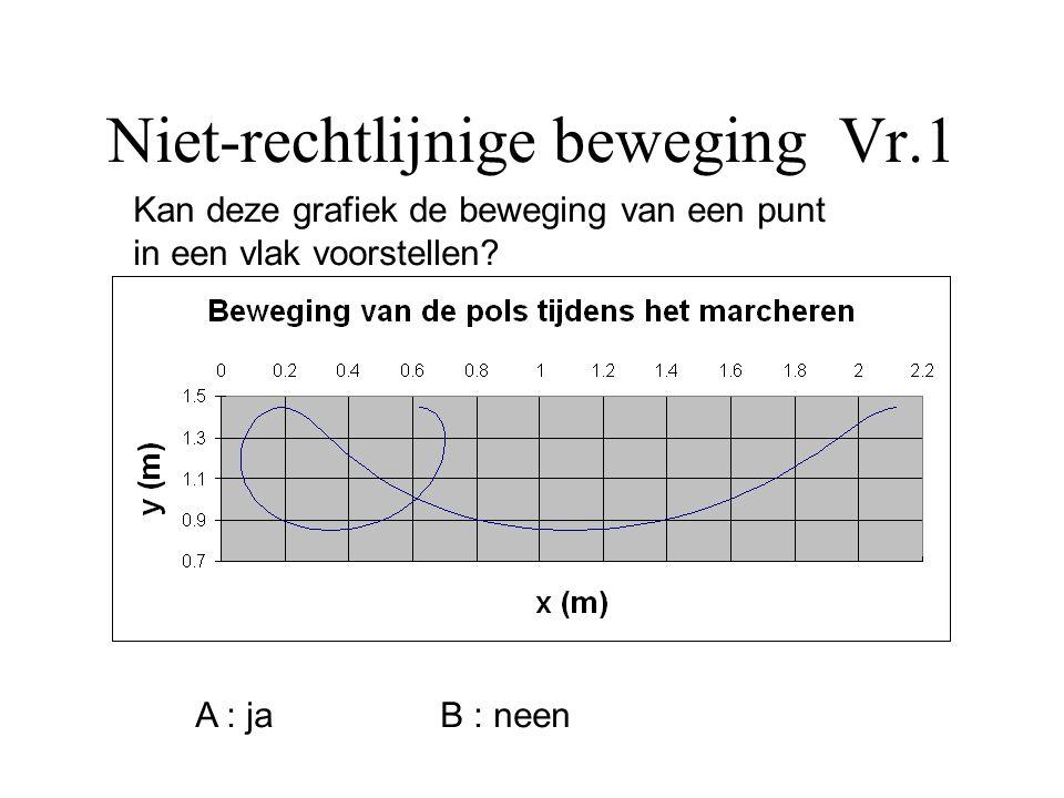 Niet-rechtlijnige beweging Vr.1 Kan deze grafiek de beweging van een punt in een vlak voorstellen? A : ja B : neen