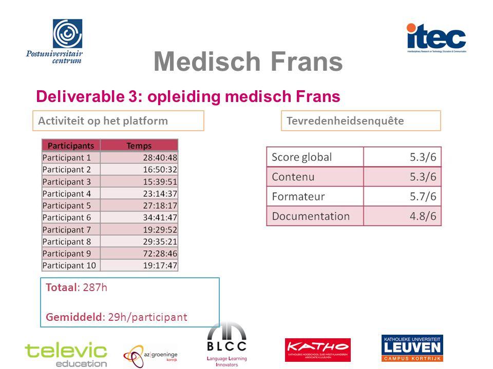 Medisch Frans Deliverable 3: opleiding medisch Frans Activiteit op het platform Totaal: 287h Gemiddeld: 29h/participant Tevredenheidsenquête