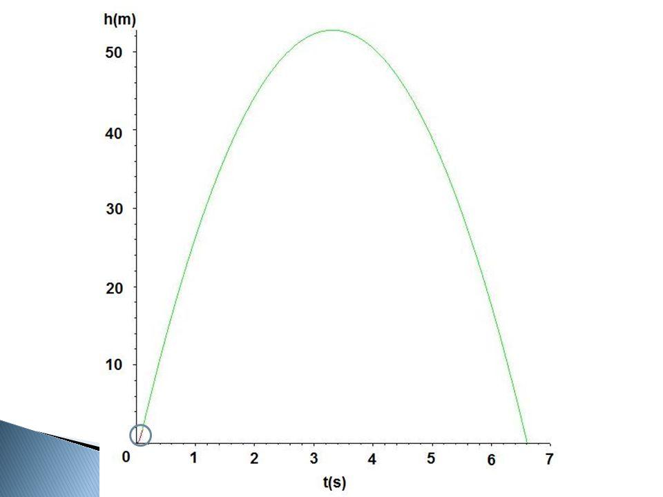  Werkelijke versnelling ◦ Gemeten tijdens valexperiment  Berekende versnelling ◦ a = g + FW/m  Werkelijke versnelling Berekende ◦ Kleinste kwadraten probleem ◦ Luchtweerstandscoëfficient = 0.740