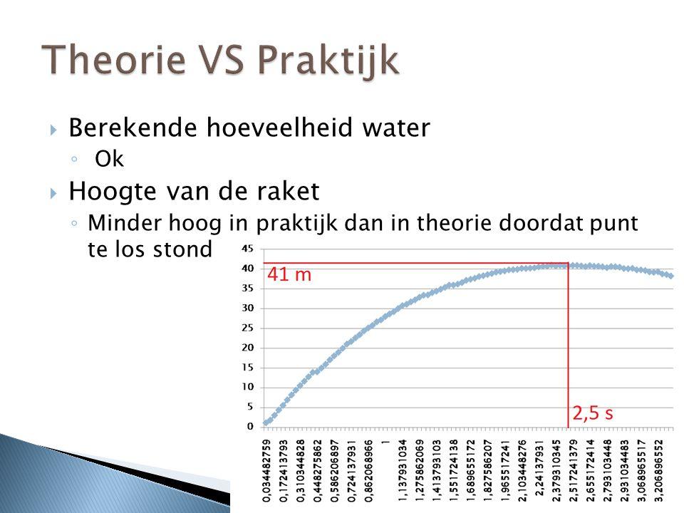 Berekende hoeveelheid water ◦ Ok  Hoogte van de raket ◦ Minder hoog in praktijk dan in theorie doordat punt te los stond