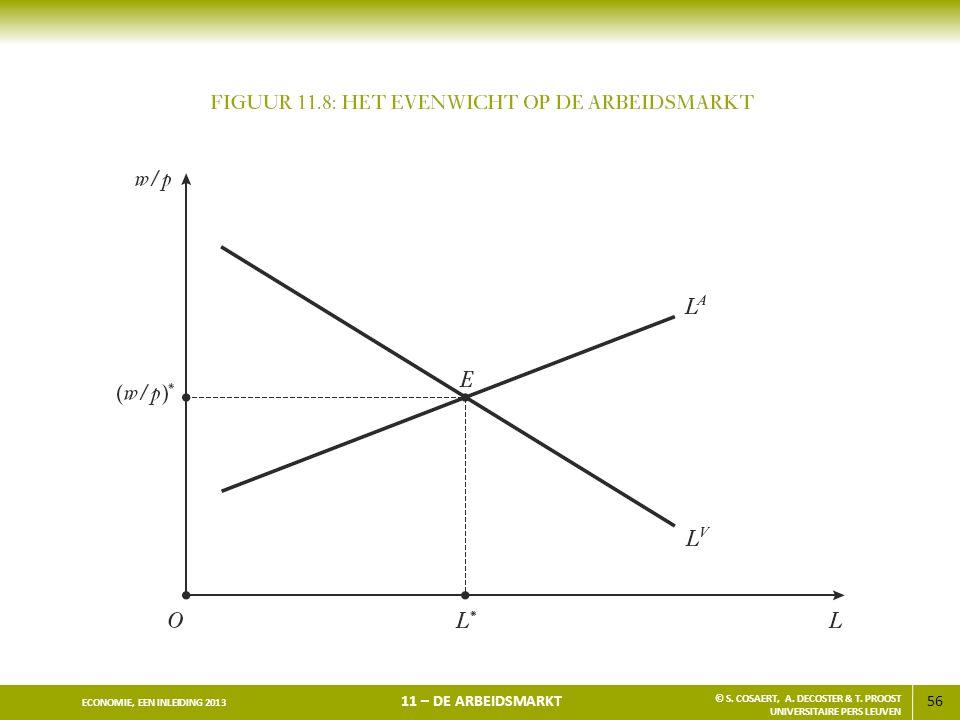 57 ECONOMIE, EEN INLEIDING 2013 11 – DE ARBEIDSMARKT © S.