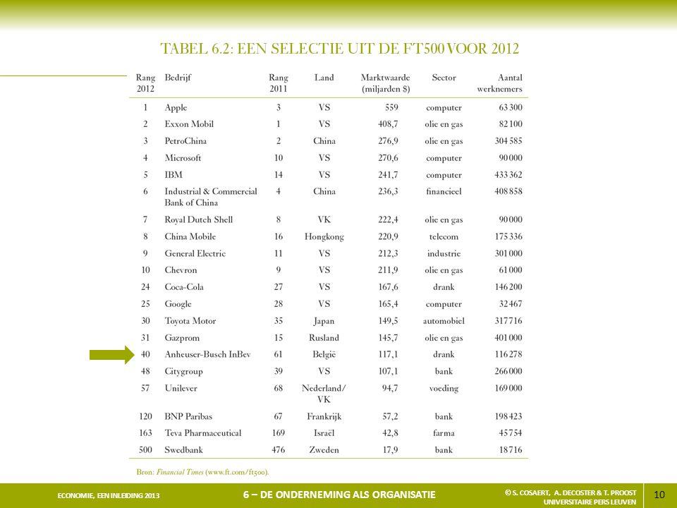 10 ECONOMIE, EEN INLEIDING 2013 6 – DE ONDERNEMING ALS ORGANISATIE © S. COSAERT, A. DECOSTER & T. PROOST UNIVERSITAIRE PERS LEUVEN