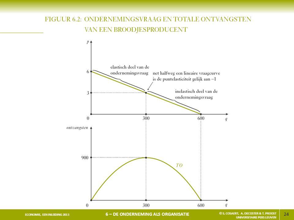 24 ECONOMIE, EEN INLEIDING 2013 6 – DE ONDERNEMING ALS ORGANISATIE © S. COSAERT, A. DECOSTER & T. PROOST UNIVERSITAIRE PERS LEUVEN