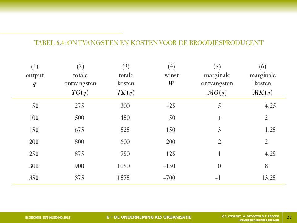 31 ECONOMIE, EEN INLEIDING 2013 6 – DE ONDERNEMING ALS ORGANISATIE © S. COSAERT, A. DECOSTER & T. PROOST UNIVERSITAIRE PERS LEUVEN