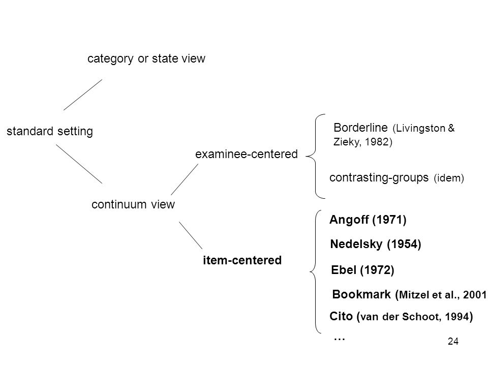 24 standard setting category or state view continuum view examinee-centered item-centered Angoff (1971) contrasting-groups (idem) Borderline (Livingst
