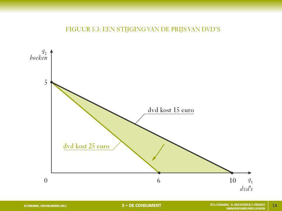 14 ECONOMIE, EEN INLEIDING 2013 5 – DE CONSUMENT © S. COSAERT, A. DECOSTER & T. PROOST UNIVERSITAIRE PERS LEUVEN