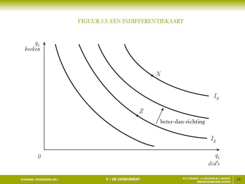 24 ECONOMIE, EEN INLEIDING 2013 5 – DE CONSUMENT © S. COSAERT, A. DECOSTER & T. PROOST UNIVERSITAIRE PERS LEUVEN