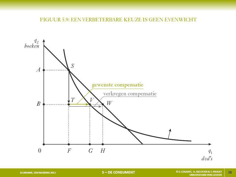 38 ECONOMIE, EEN INLEIDING 2013 5 – DE CONSUMENT © S. COSAERT, A. DECOSTER & T. PROOST UNIVERSITAIRE PERS LEUVEN