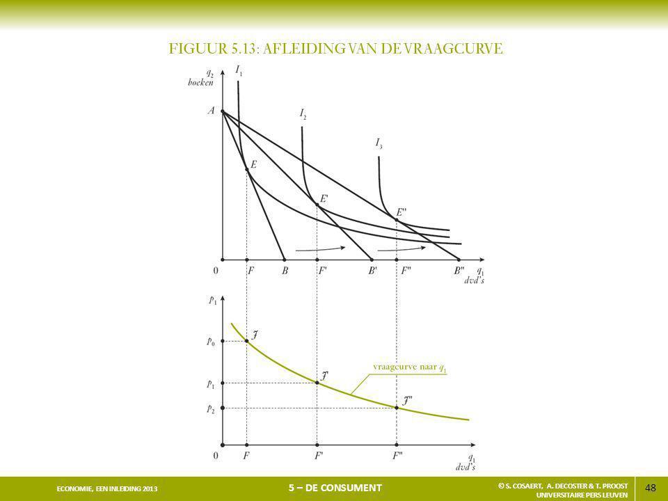 48 ECONOMIE, EEN INLEIDING 2013 5 – DE CONSUMENT © S. COSAERT, A. DECOSTER & T. PROOST UNIVERSITAIRE PERS LEUVEN