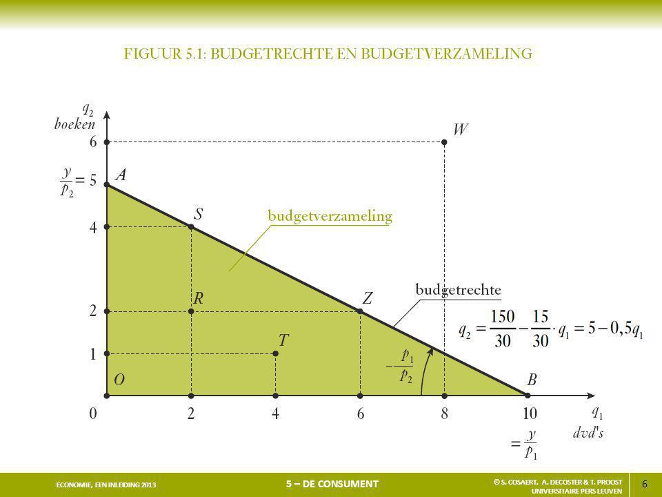 6 ECONOMIE, EEN INLEIDING 2013 5 – DE CONSUMENT © S. COSAERT, A. DECOSTER & T. PROOST UNIVERSITAIRE PERS LEUVEN