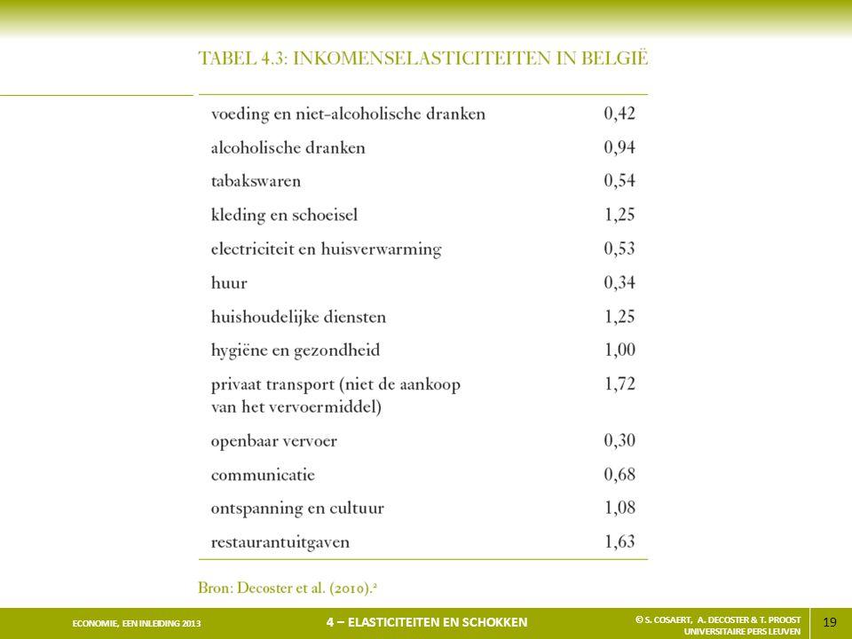 19 ECONOMIE, EEN INLEIDING 2013 4 – ELASTICITEITEN EN SCHOKKEN © S. COSAERT, A. DECOSTER & T. PROOST UNIVERSITAIRE PERS LEUVEN