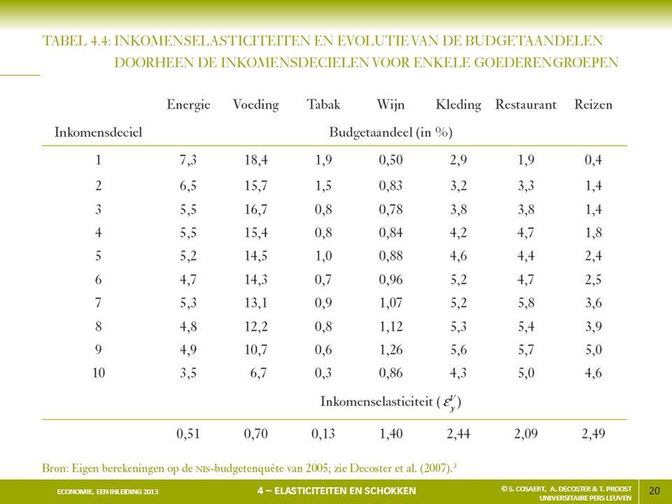 20 ECONOMIE, EEN INLEIDING 2013 4 – ELASTICITEITEN EN SCHOKKEN © S. COSAERT, A. DECOSTER & T. PROOST UNIVERSITAIRE PERS LEUVEN