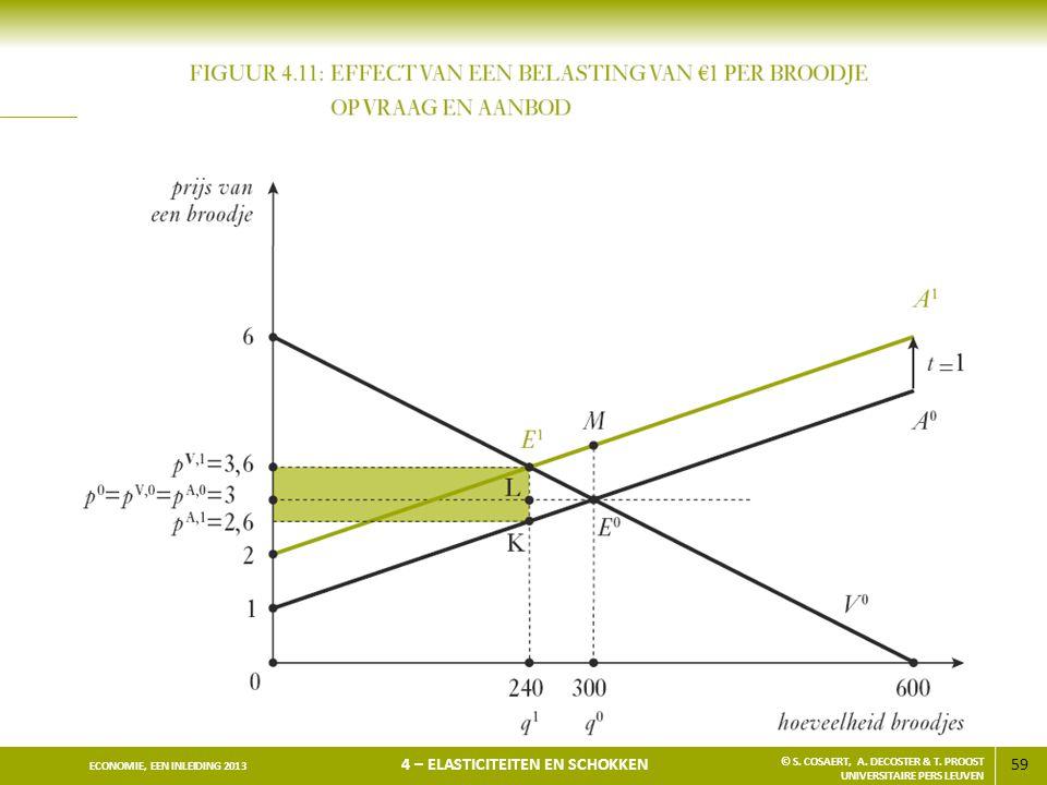 59 ECONOMIE, EEN INLEIDING 2013 4 – ELASTICITEITEN EN SCHOKKEN © S. COSAERT, A. DECOSTER & T. PROOST UNIVERSITAIRE PERS LEUVEN