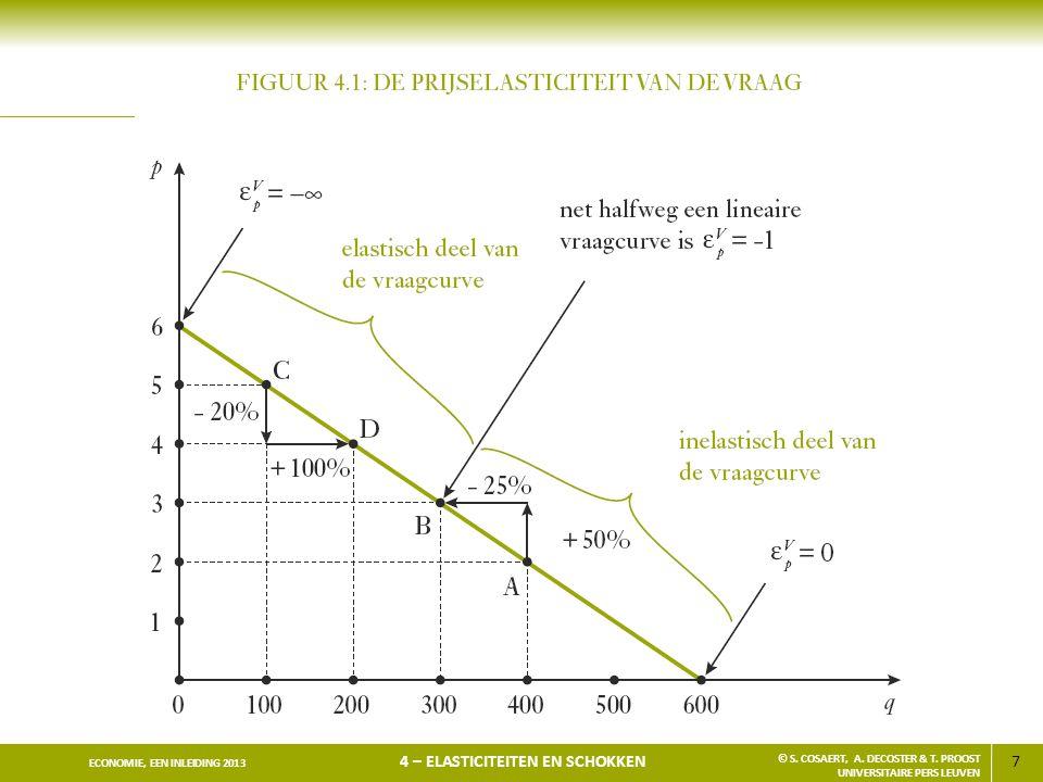 7 ECONOMIE, EEN INLEIDING 2013 4 – ELASTICITEITEN EN SCHOKKEN © S. COSAERT, A. DECOSTER & T. PROOST UNIVERSITAIRE PERS LEUVEN