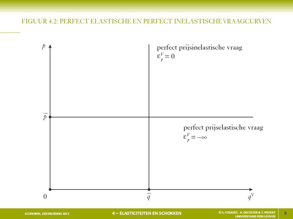 9 ECONOMIE, EEN INLEIDING 2013 4 – ELASTICITEITEN EN SCHOKKEN © S. COSAERT, A. DECOSTER & T. PROOST UNIVERSITAIRE PERS LEUVEN