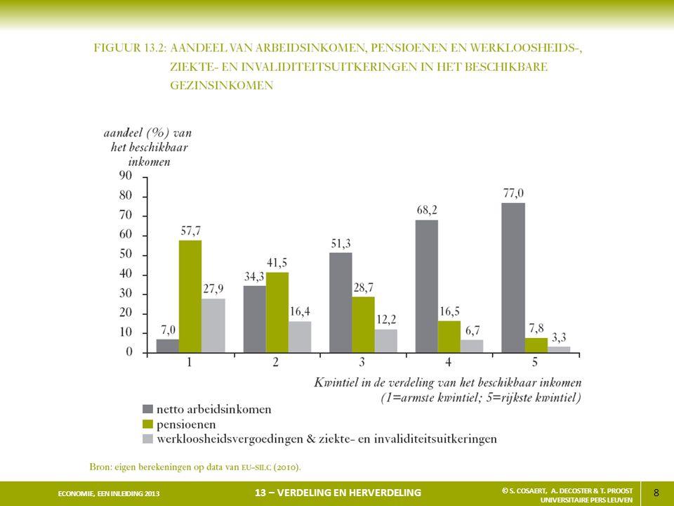 109 ECONOMIE, EEN INLEIDING 2013 13 – VERDELING EN HERVERDELING © S.