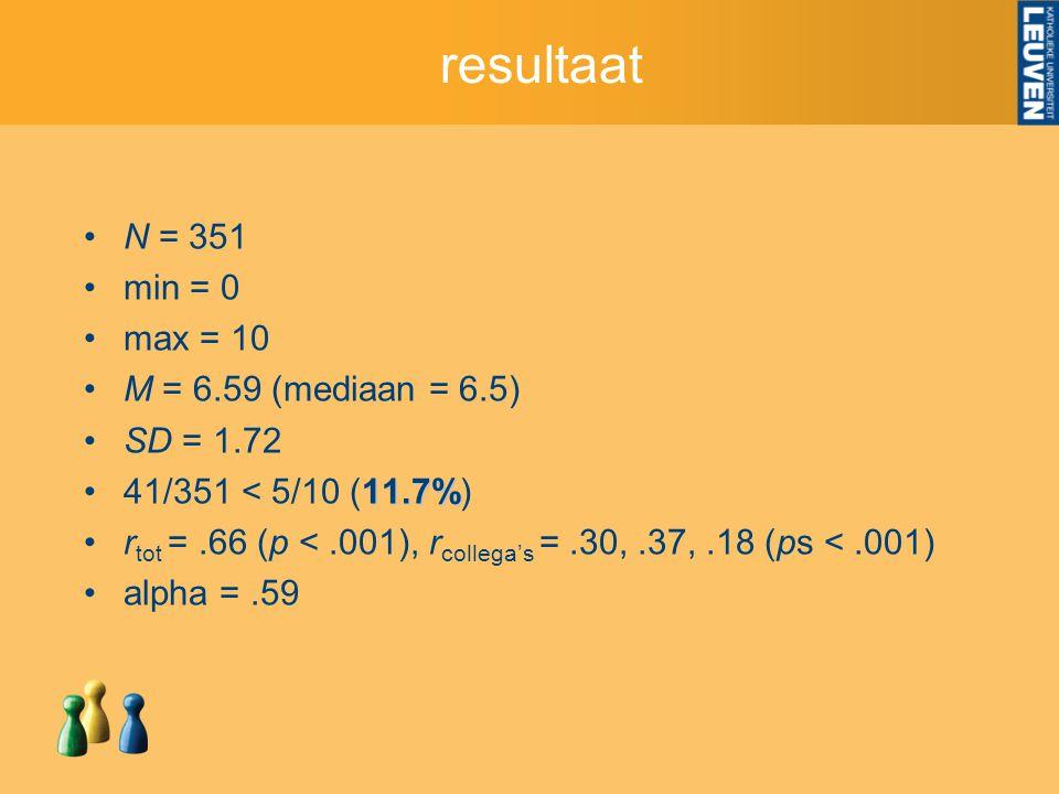 resultaat N = 351 min = 0 max = 10 M = 6.59 (mediaan = 6.5) SD = 1.72 11.7%41/351 < 5/10 (11.7%) r tot =.66 (p <.001), r collega's =.30,.37,.18 (ps <.001) alpha =.59