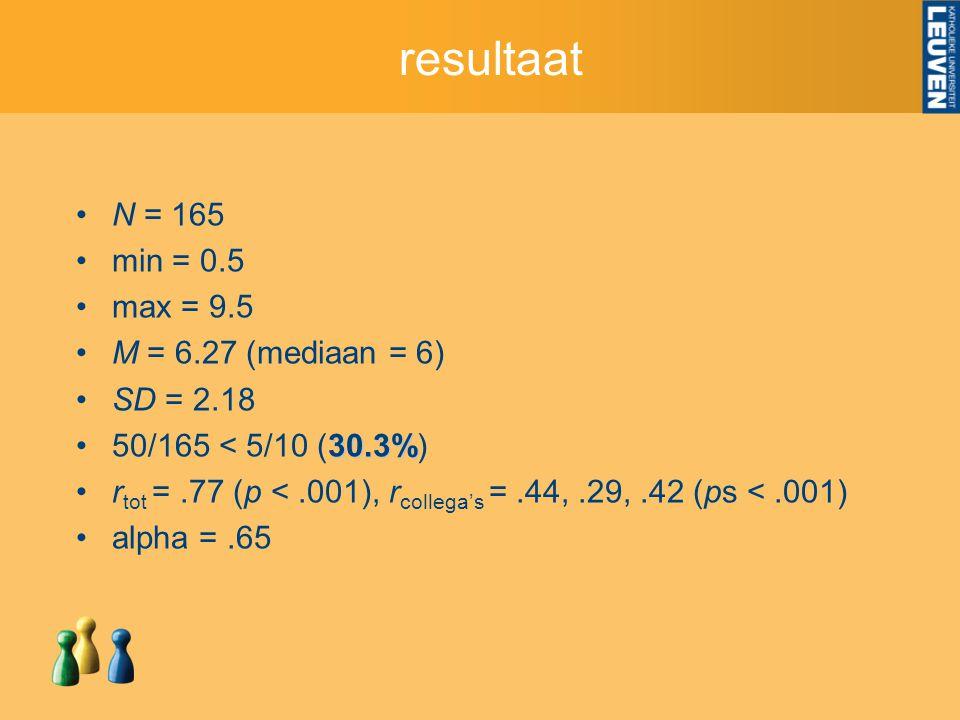 resultaat N = 165 min = 0.5 max = 9.5 M = 6.27 (mediaan = 6) SD = 2.18 30.3%50/165 < 5/10 (30.3%) r tot =.77 (p <.001), r collega's =.44,.29,.42 (ps <.001) alpha =.65