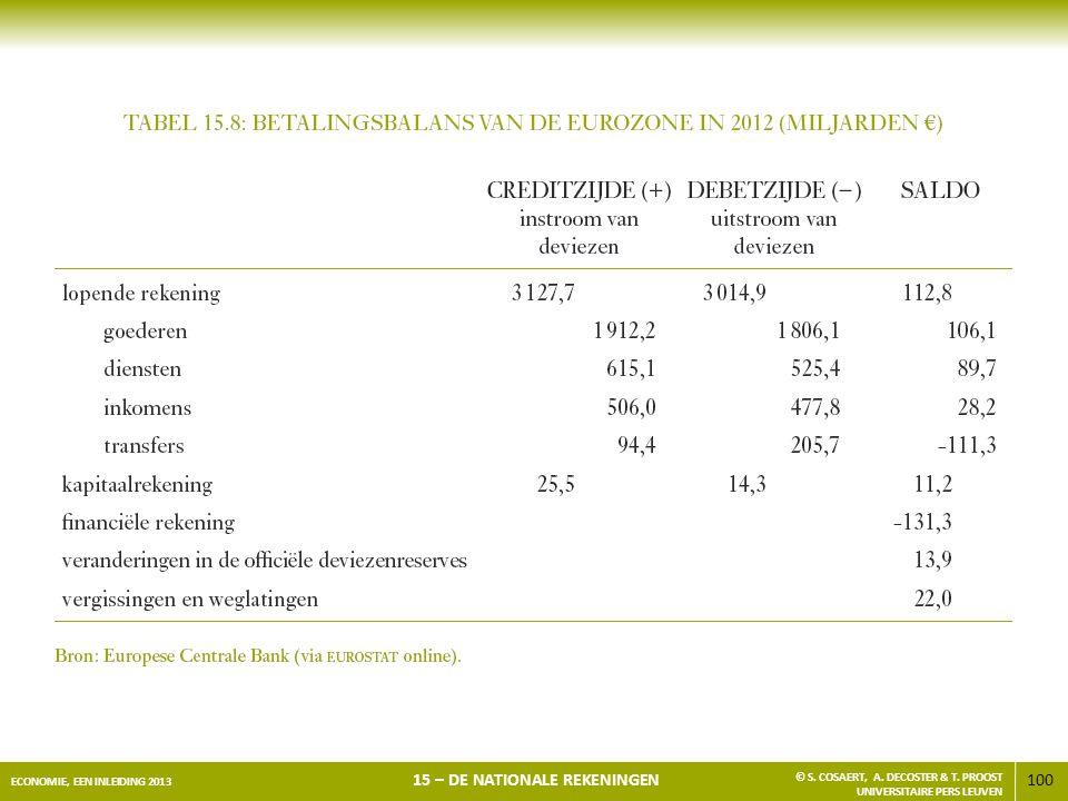 100 ECONOMIE, EEN INLEIDING 2013 15 – DE NATIONALE REKENINGEN © S. COSAERT, A. DECOSTER & T. PROOST UNIVERSITAIRE PERS LEUVEN