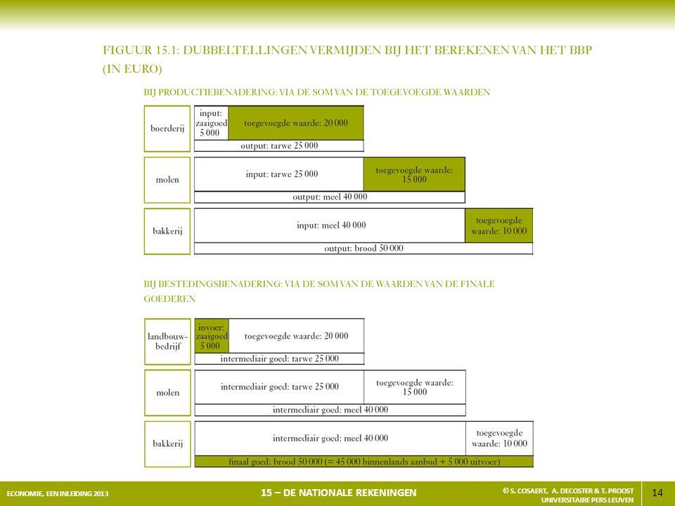14 ECONOMIE, EEN INLEIDING 2013 15 – DE NATIONALE REKENINGEN © S. COSAERT, A. DECOSTER & T. PROOST UNIVERSITAIRE PERS LEUVEN