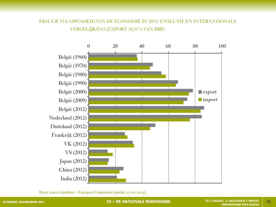 41 ECONOMIE, EEN INLEIDING 2013 15 – DE NATIONALE REKENINGEN © S. COSAERT, A. DECOSTER & T. PROOST UNIVERSITAIRE PERS LEUVEN