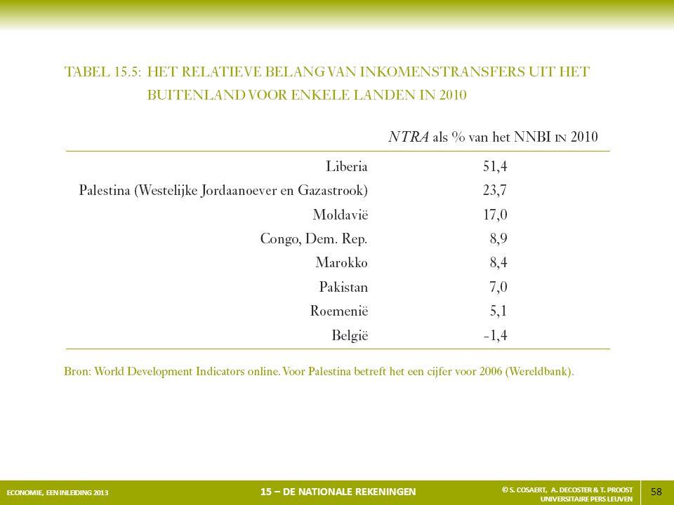 58 ECONOMIE, EEN INLEIDING 2013 15 – DE NATIONALE REKENINGEN © S. COSAERT, A. DECOSTER & T. PROOST UNIVERSITAIRE PERS LEUVEN