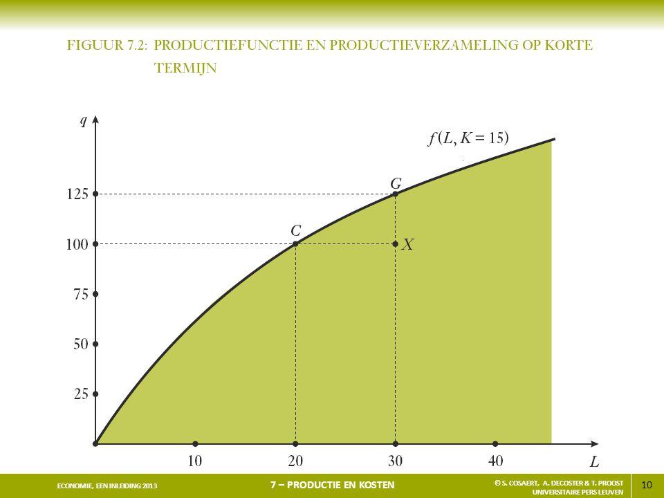 10 ECONOMIE, EEN INLEIDING 2013 7 – PRODUCTIE EN KOSTEN © S. COSAERT, A. DECOSTER & T. PROOST UNIVERSITAIRE PERS LEUVEN