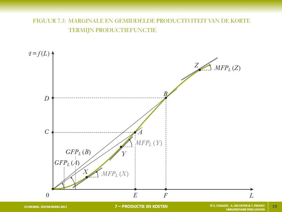 19 ECONOMIE, EEN INLEIDING 2013 7 – PRODUCTIE EN KOSTEN © S. COSAERT, A. DECOSTER & T. PROOST UNIVERSITAIRE PERS LEUVEN