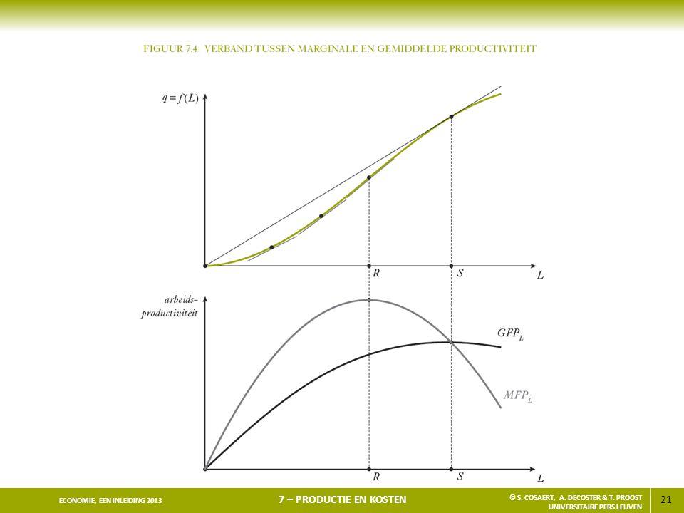 21 ECONOMIE, EEN INLEIDING 2013 7 – PRODUCTIE EN KOSTEN © S. COSAERT, A. DECOSTER & T. PROOST UNIVERSITAIRE PERS LEUVEN