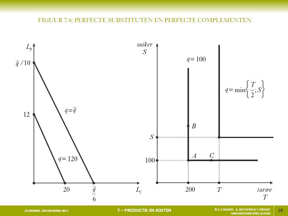 28 ECONOMIE, EEN INLEIDING 2013 7 – PRODUCTIE EN KOSTEN © S. COSAERT, A. DECOSTER & T. PROOST UNIVERSITAIRE PERS LEUVEN