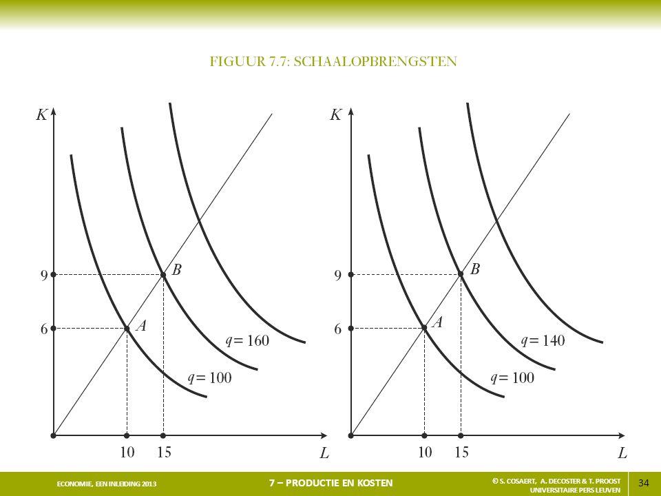 34 ECONOMIE, EEN INLEIDING 2013 7 – PRODUCTIE EN KOSTEN © S. COSAERT, A. DECOSTER & T. PROOST UNIVERSITAIRE PERS LEUVEN