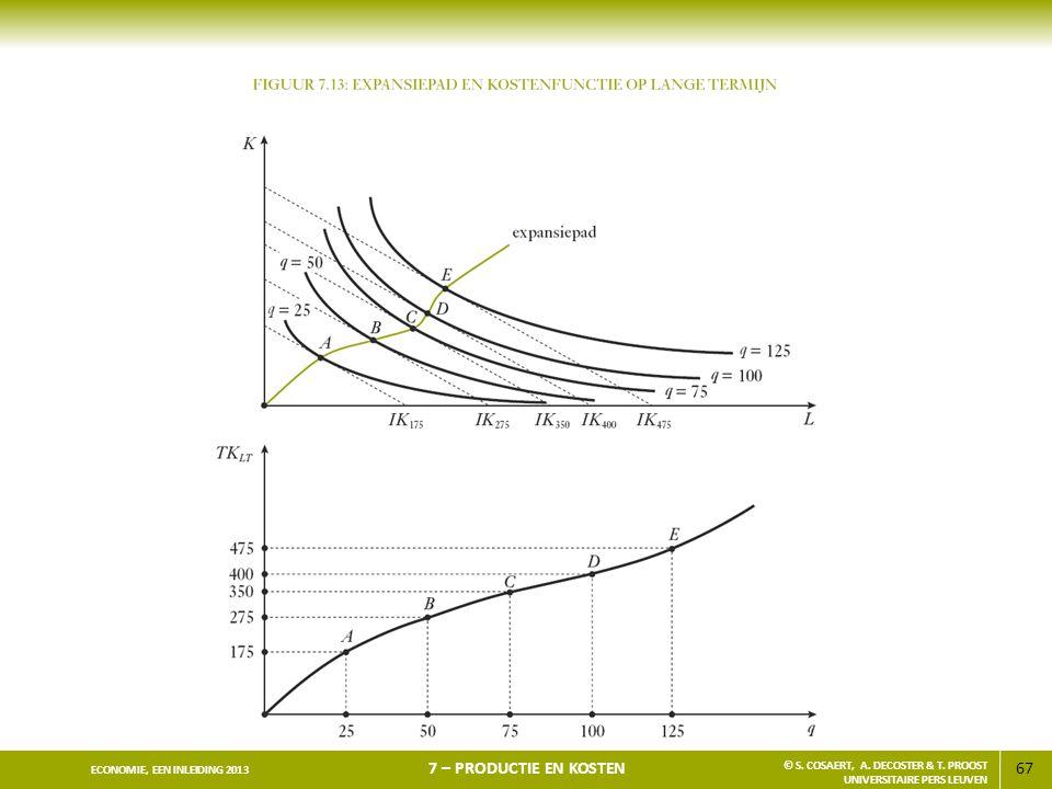 67 ECONOMIE, EEN INLEIDING 2013 7 – PRODUCTIE EN KOSTEN © S. COSAERT, A. DECOSTER & T. PROOST UNIVERSITAIRE PERS LEUVEN