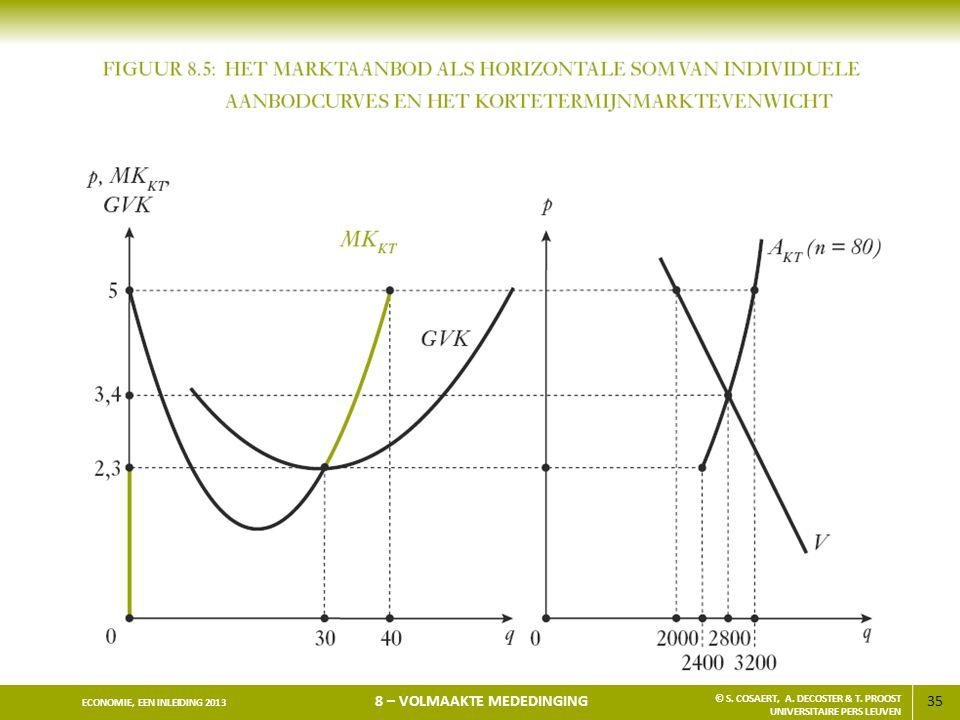 35 ECONOMIE, EEN INLEIDING 2013 8 – VOLMAAKTE MEDEDINGING © S. COSAERT, A. DECOSTER & T. PROOST UNIVERSITAIRE PERS LEUVEN