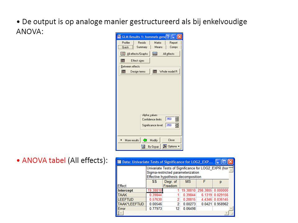 De output is op analoge manier gestructureerd als bij enkelvoudige ANOVA: ANOVA tabel (All effects):