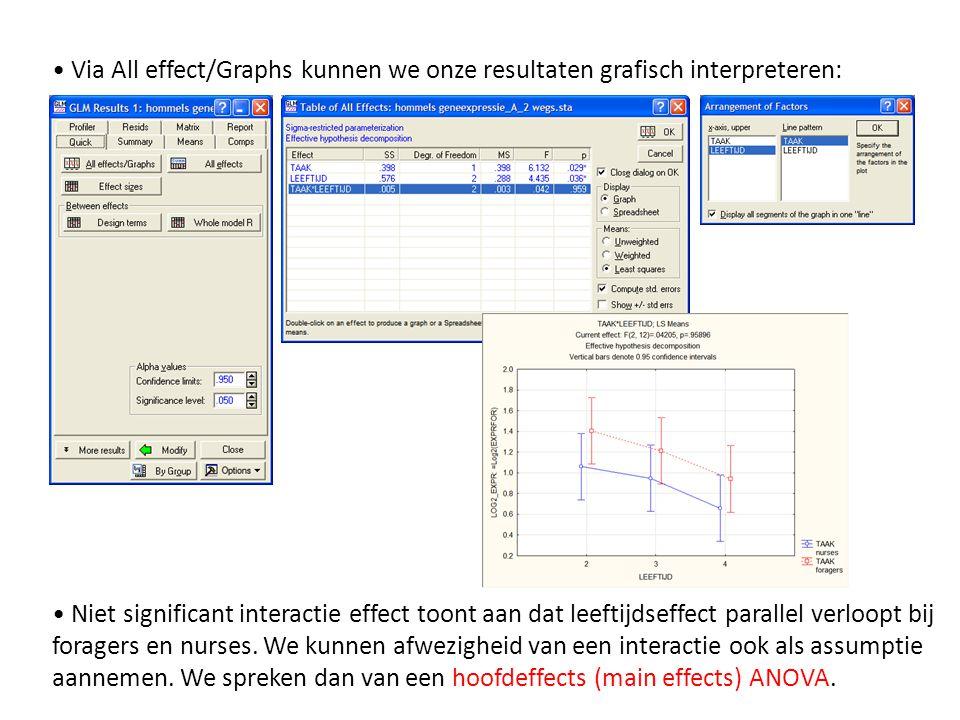 Via All effect/Graphs kunnen we onze resultaten grafisch interpreteren: Niet significant interactie effect toont aan dat leeftijdseffect parallel verl