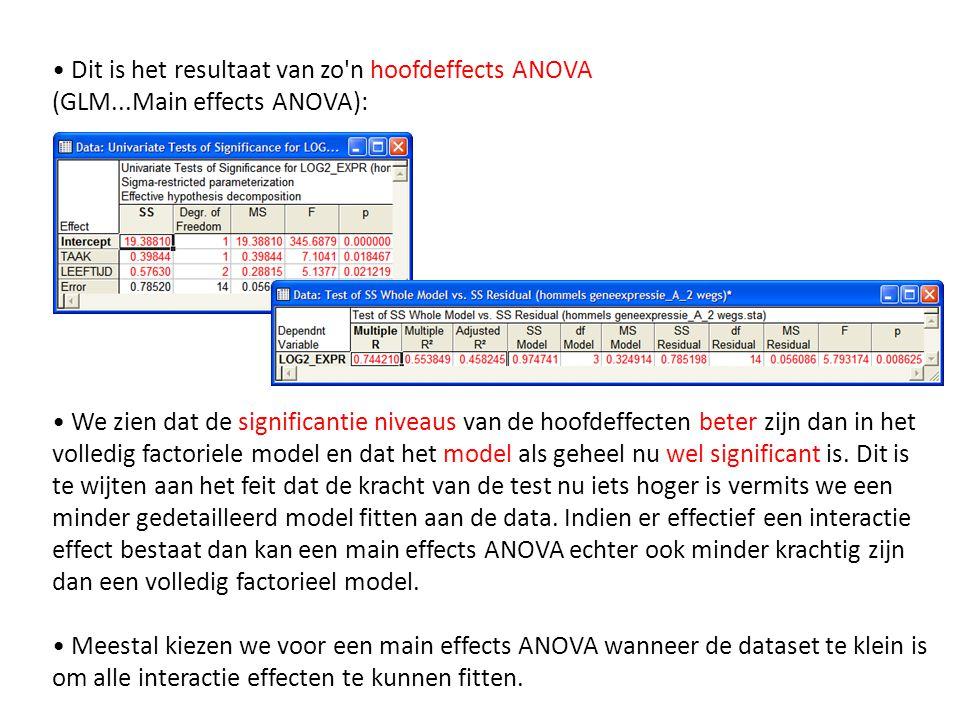 Dit is het resultaat van zo'n hoofdeffects ANOVA (GLM...Main effects ANOVA): We zien dat de significantie niveaus van de hoofdeffecten beter zijn dan