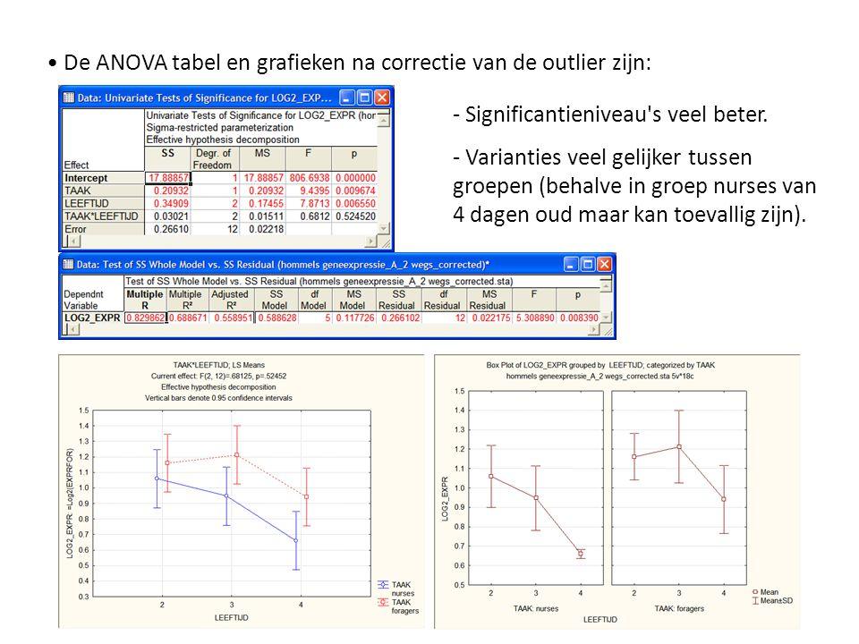 De ANOVA tabel en grafieken na correctie van de outlier zijn: - Significantieniveau's veel beter. - Varianties veel gelijker tussen groepen (behalve i
