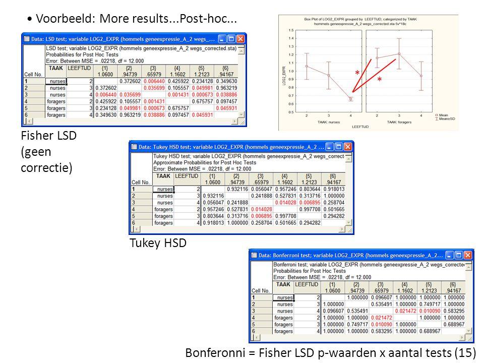 Voorbeeld: More results...Post-hoc... * * Fisher LSD (geen correctie) Tukey HSD Bonferonni = Fisher LSD p-waarden x aantal tests (15)
