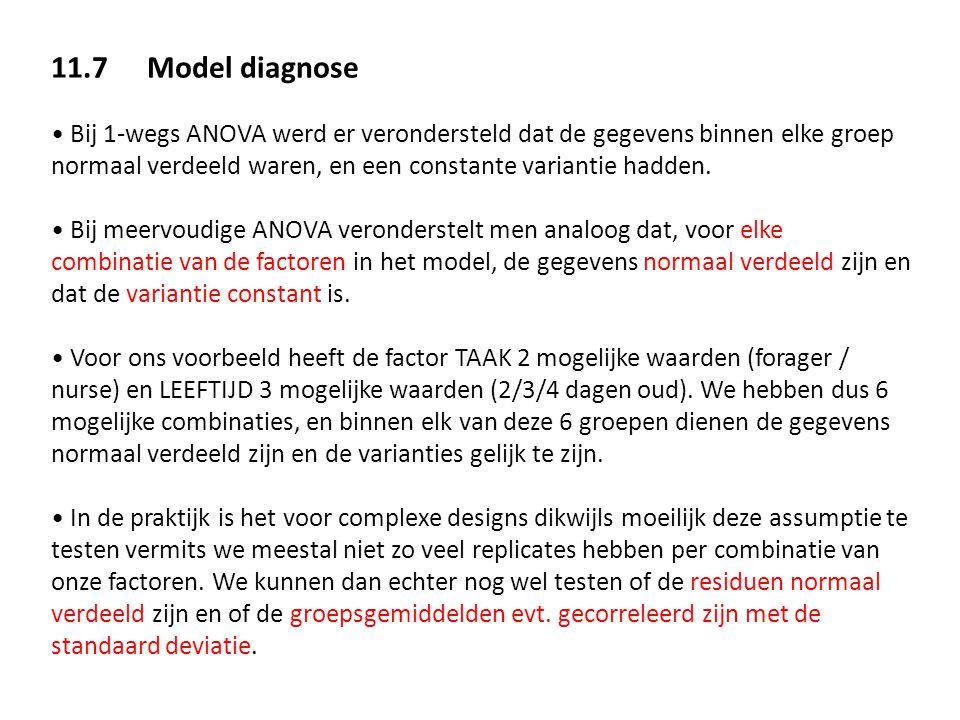 11.7 Model diagnose Bij 1-wegs ANOVA werd er verondersteld dat de gegevens binnen elke groep normaal verdeeld waren, en een constante variantie hadden