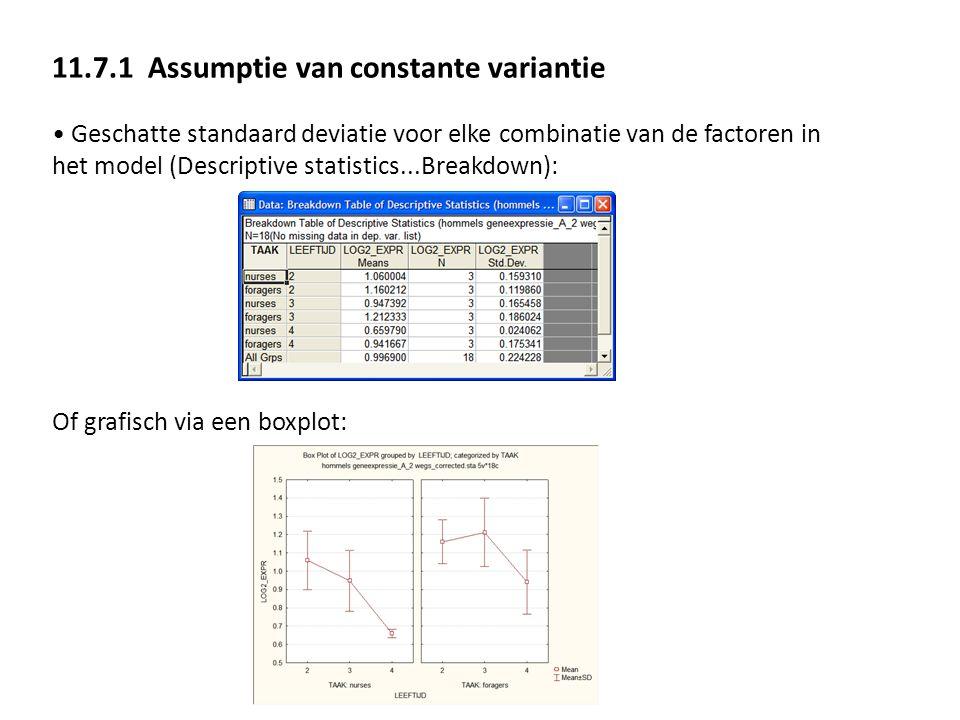 11.7.1 Assumptie van constante variantie Geschatte standaard deviatie voor elke combinatie van de factoren in het model (Descriptive statistics...Brea
