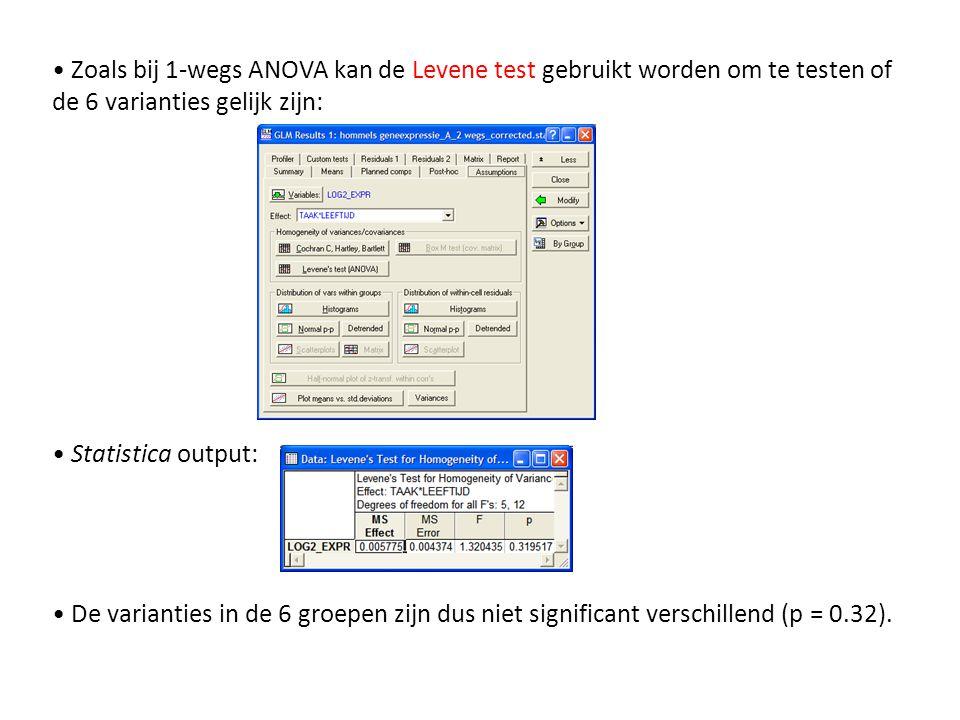 Zoals bij 1-wegs ANOVA kan de Levene test gebruikt worden om te testen of de 6 varianties gelijk zijn: Statistica output: De varianties in de 6 groepe