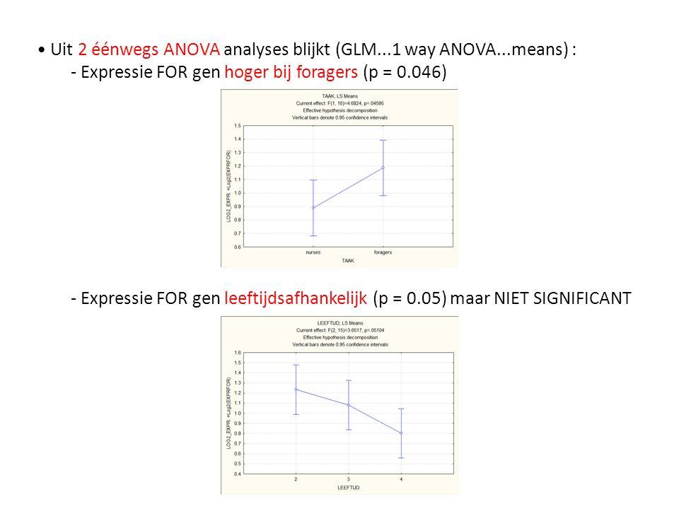 Genexpressie waarden werden vooraf Log2 getransformeerd.