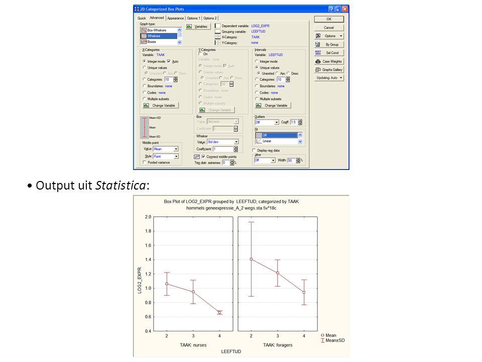 De ANOVA tabel en grafieken na correctie van de outlier zijn: - Significantieniveau s veel beter.