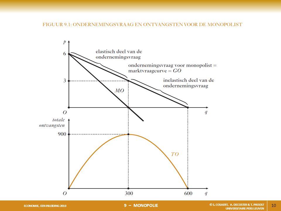10 ECONOMIE, EEN INLEIDING 2010 9 – MONOPOLIE © S. COSAERT, A. DECOSTER & T. PROOST UNIVERSITAIRE PERS LEUVEN