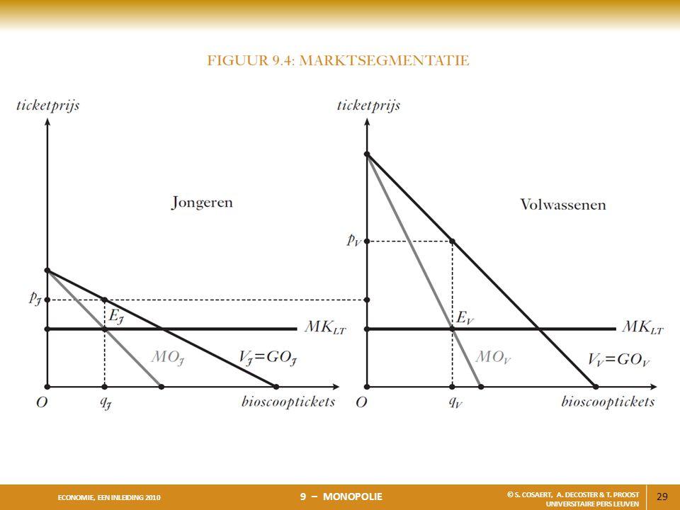 29 ECONOMIE, EEN INLEIDING 2010 9 – MONOPOLIE © S. COSAERT, A. DECOSTER & T. PROOST UNIVERSITAIRE PERS LEUVEN