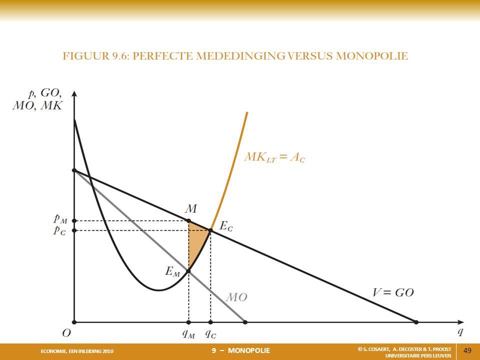 49 ECONOMIE, EEN INLEIDING 2010 9 – MONOPOLIE © S. COSAERT, A. DECOSTER & T. PROOST UNIVERSITAIRE PERS LEUVEN