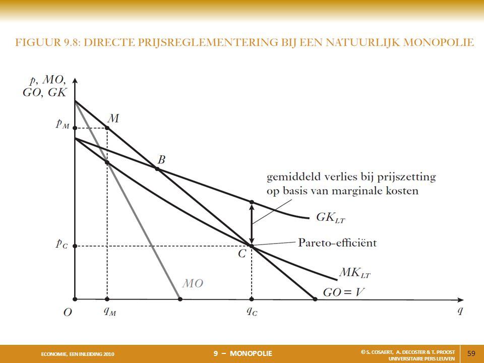 59 ECONOMIE, EEN INLEIDING 2010 9 – MONOPOLIE © S. COSAERT, A. DECOSTER & T. PROOST UNIVERSITAIRE PERS LEUVEN