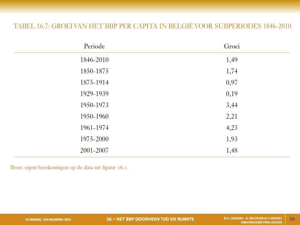 59 ECONOMIE, EEN INLEIDING 2010 16 – HET BBP DOORHEEN TIJD EN RUIMTE © S. COSAERT, A. DECOSTER & T. PROOST UNIVERSITAIRE PERS LEUVEN